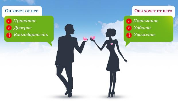 как наладить отношения с партнером